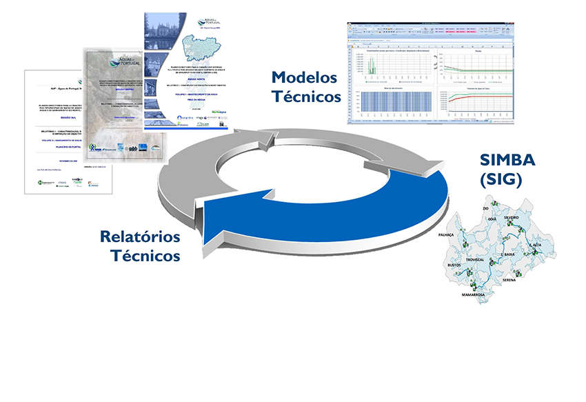 Planos Diretores para a Criação dos Sistemas Multimunicipais de Baixa de Abastecimento de Água e de Saneamento do Norte