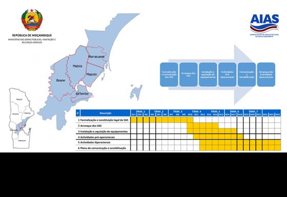 Estudos de Desenvolvimento Institucional das Unidades Municipais de Gestão de Drenagem e Saneamento de Matola e de Boane – Inglês